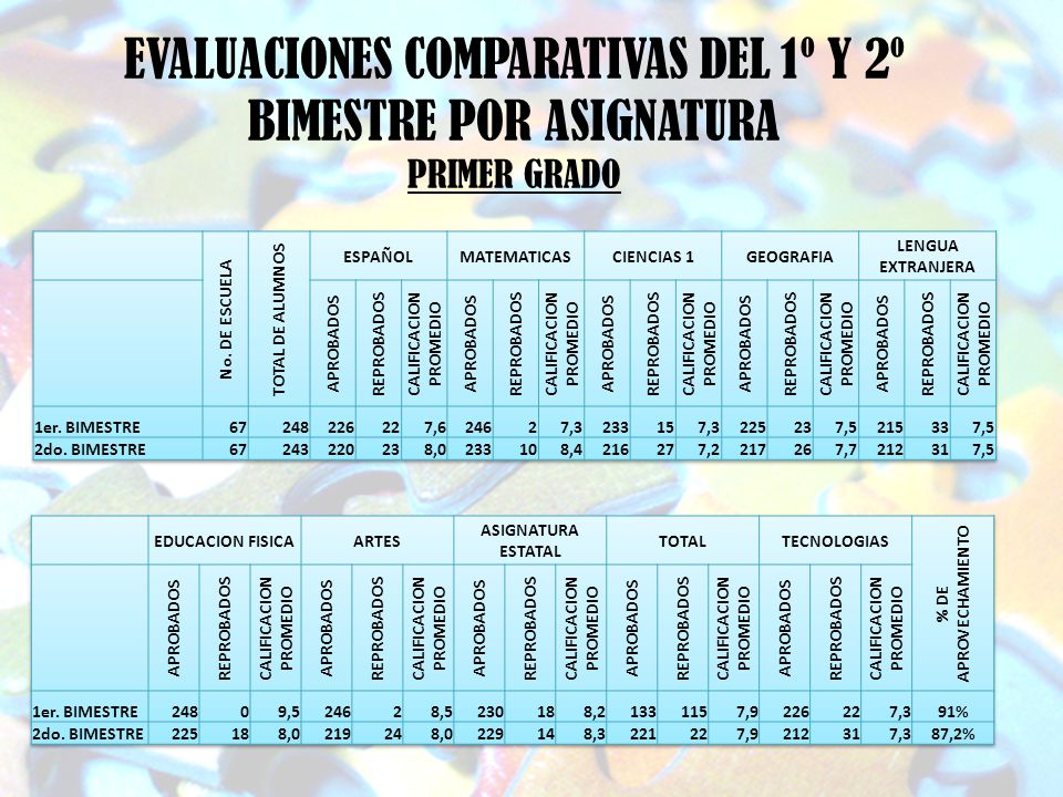 EVALUACIONES COMPARATIVAS DEL 1º Y 2º BIMESTRE POR ASIGNATURA PRIMER GRADO