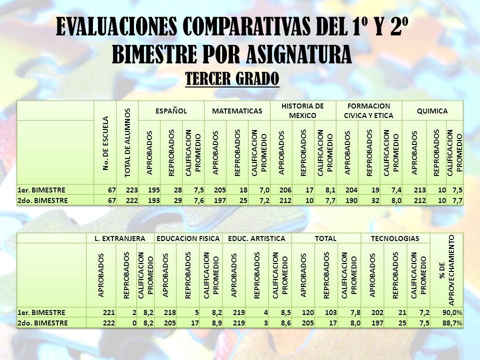 EVALUACIONES COMPARATIVAS DEL 1º Y 2º BIMESTRE POR ASIGNATURA TERCER GRADO