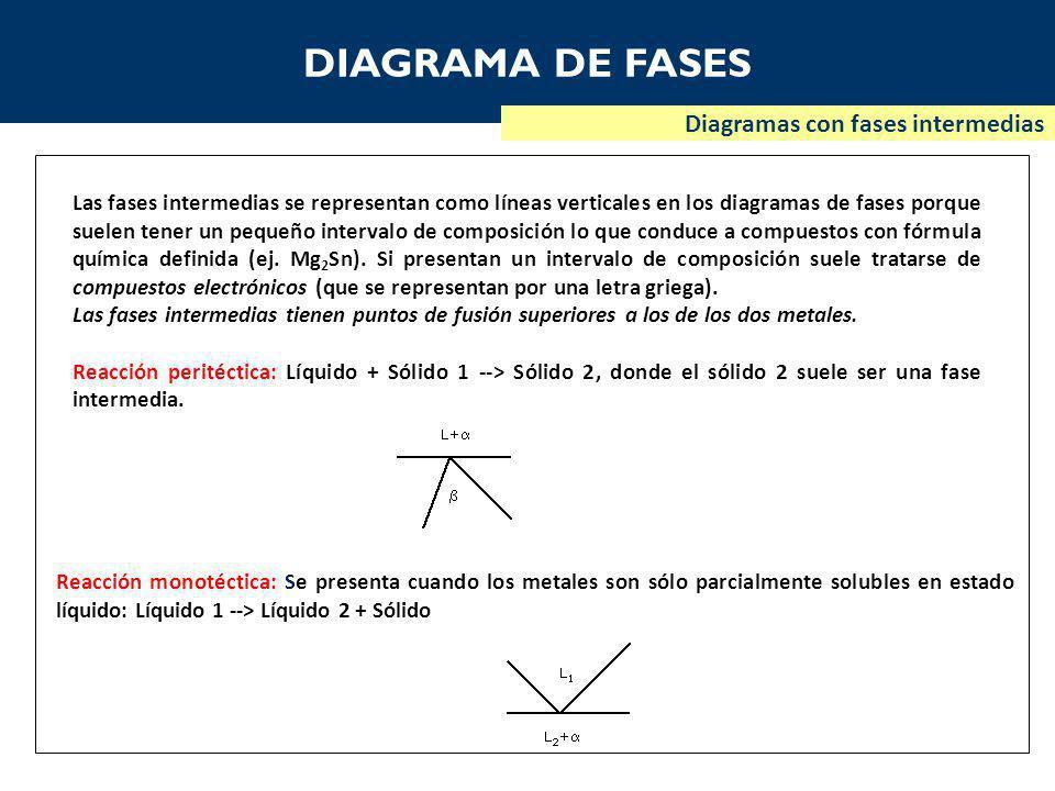DIAGRAMA DE FASES Diagramas con fases intermedias Las fases intermedias se representan como líneas verticales en los diagramas de fases porque suelen tener un pequeño intervalo de composición lo que conduce a compuestos con fórmula química definida (ej.