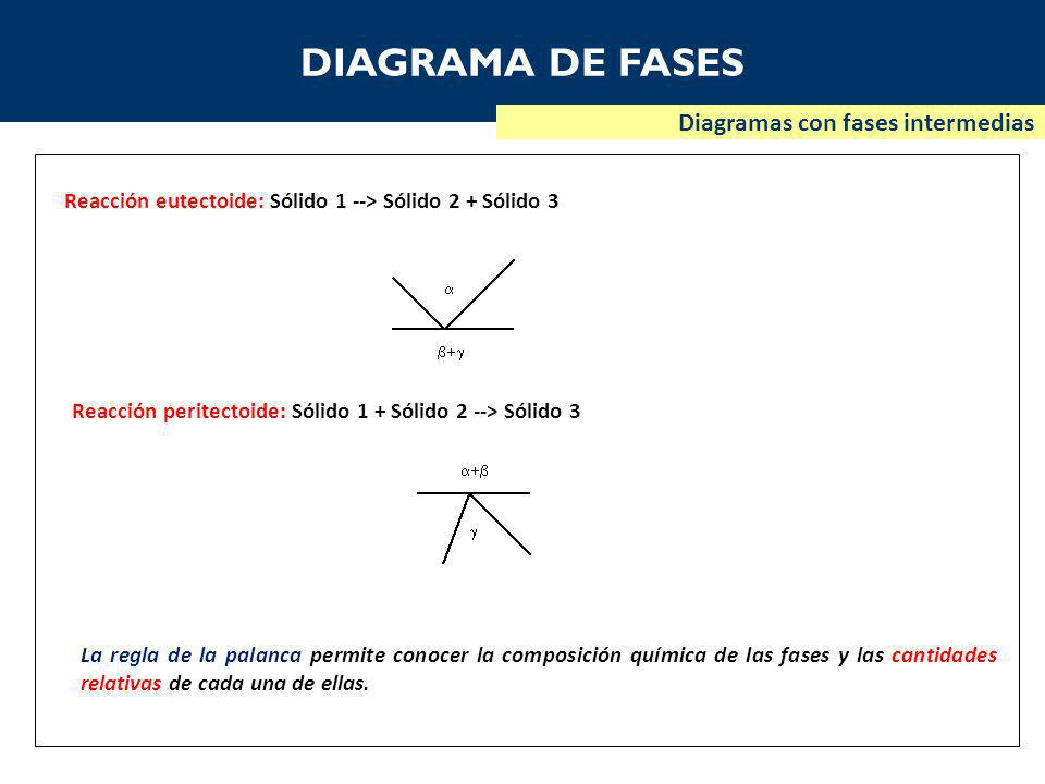 DIAGRAMA DE FASES Diagramas con fases intermedias Reacción eutectoide: Sólido 1 --> Sólido 2 + Sólido 3 Reacción peritectoide: Sólido 1 + Sólido 2 --> Sólido 3 La regla de la palanca permite conocer la composición química de las fases y las cantidades relativas de cada una de ellas.