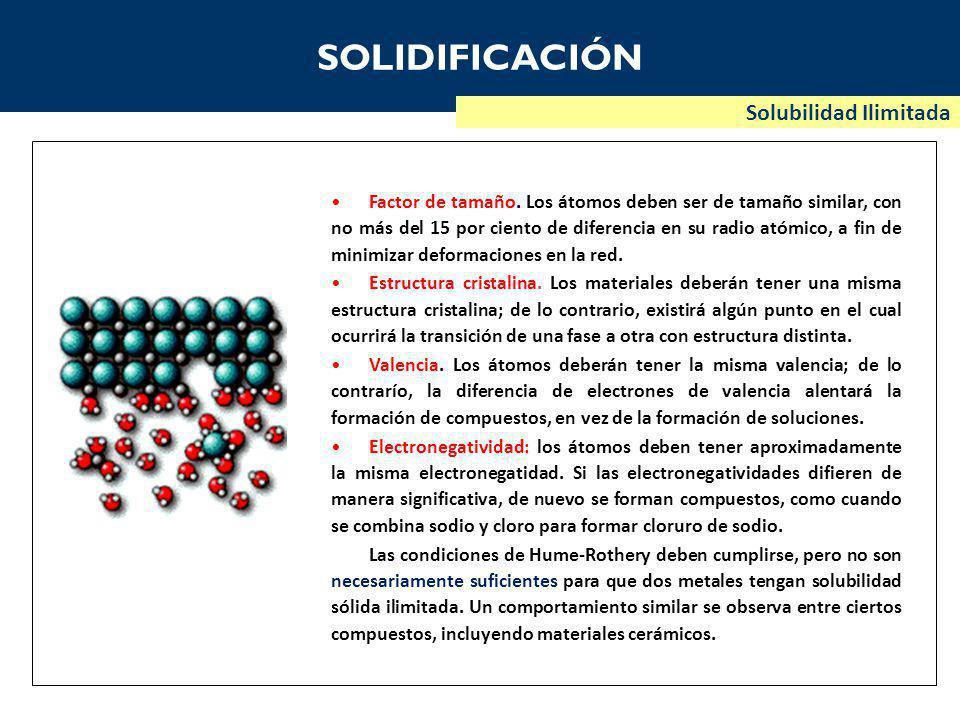 SOLIDIFICACIÓN Solubilidad Ilimitada Factor de tamaño.