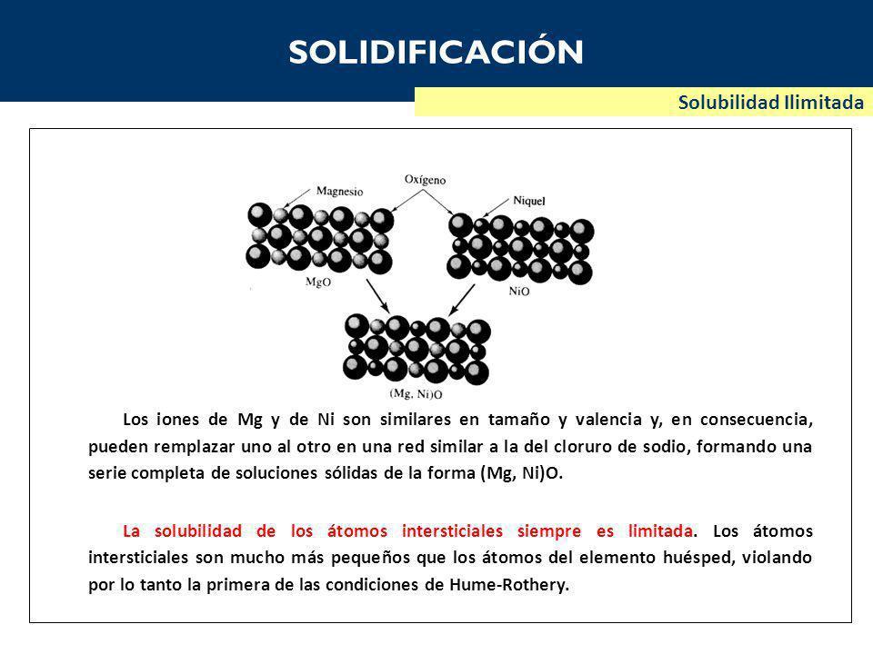 SOLIDIFICACIÓN Solubilidad Ilimitada Los iones de Mg y de Ni son similares en tamaño y valencia y, en consecuencia, pueden remplazar uno al otro en una red similar a la del cloruro de sodio, formando una serie completa de soluciones sólidas de la forma (Mg, Ni)O.