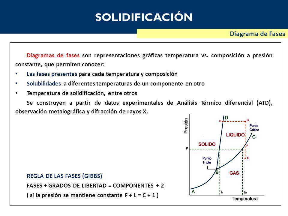 SOLIDIFICACIÓN Diagrama de Fases Diagramas de fases son representaciones gráficas temperatura vs.