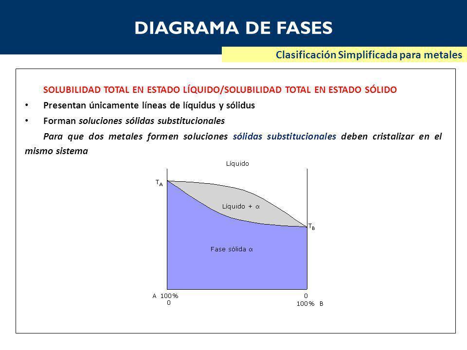DIAGRAMA DE FASES Clasificación Simplificada para metales SOLUBILIDAD TOTAL EN ESTADO LÍQUIDO/SOLUBILIDAD TOTAL EN ESTADO SÓLIDO Presentan únicamente líneas de líquidus y sólidus Forman soluciones sólidas substitucionales Para que dos metales formen soluciones sólidas substitucionales deben cristalizar en el mismo sistema