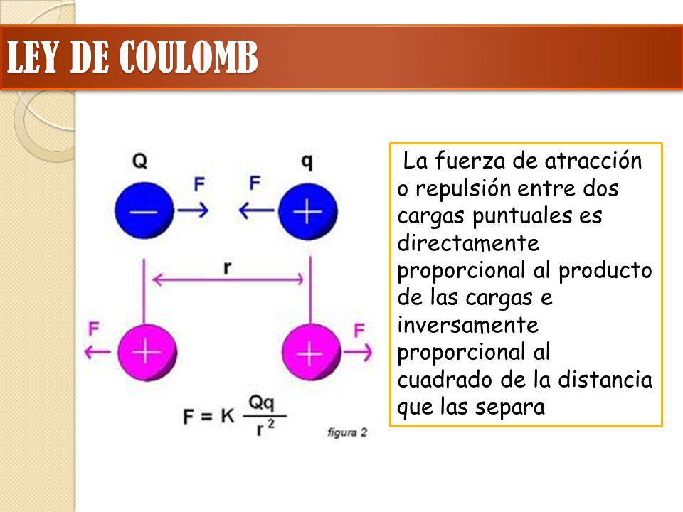 LEY DE COULOMB La fuerza de atracción o repulsión entre dos cargas puntuales es directamente proporcional al producto de las cargas e inversamente pro
