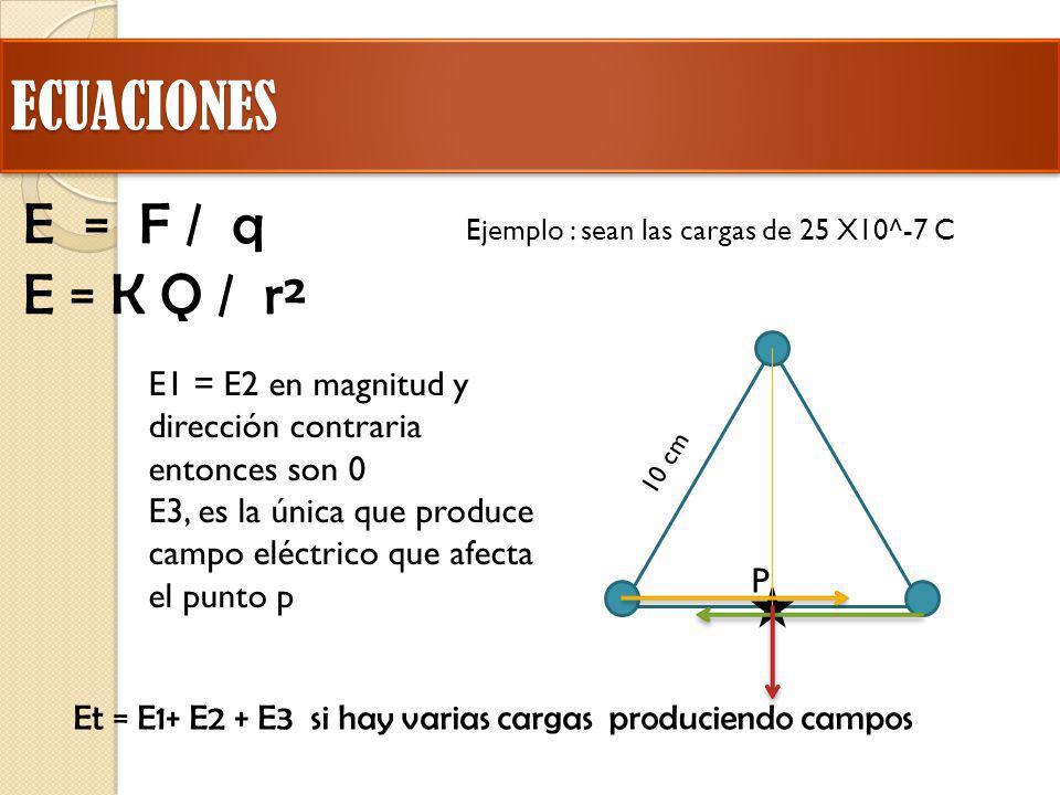 ECUACIONESECUACIONES E = F / q E = K Q / r² Et = E1+ E2 + E3 si hay varias cargas produciendo campos Ejemplo : sean las cargas de 25 X10^-7 C 10 cm P