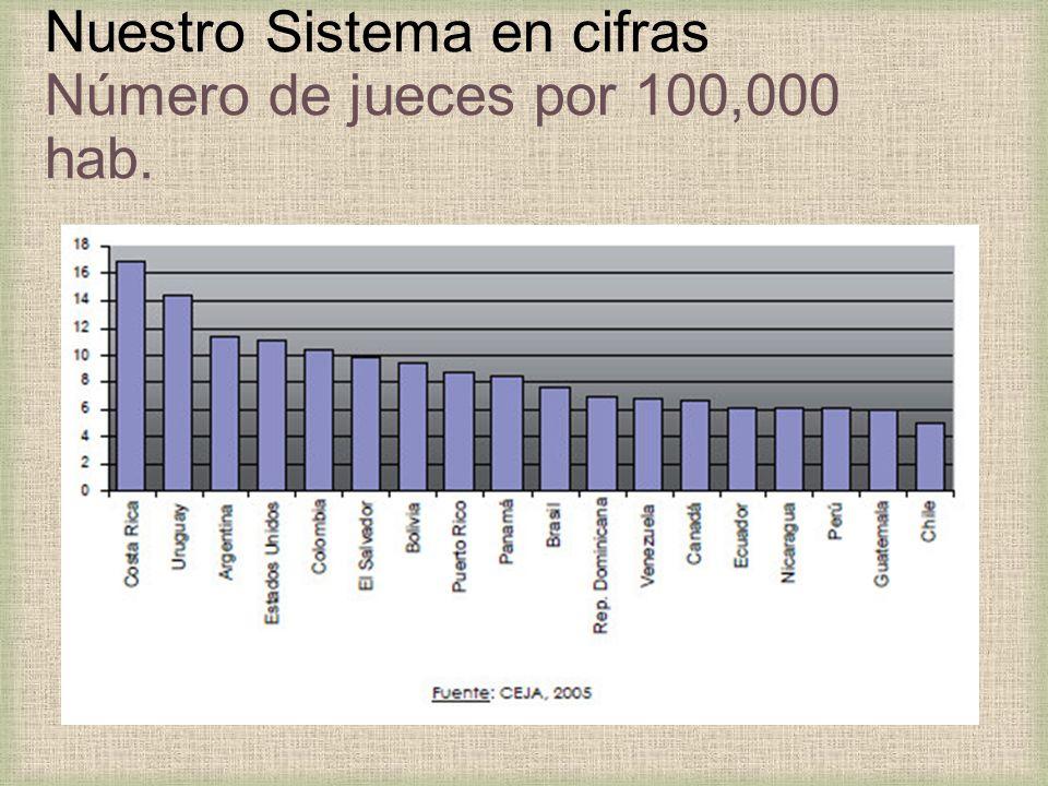 Nuestro Sistema en cifras Número de jueces por 100,000 hab.