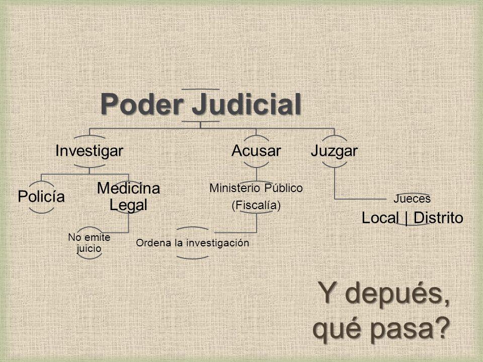 Poder Judicial Investigar Policía Medicina Legal No emite juicio Acusar Ministerio Público (Fiscalía) Ordena la investigación Juzgar Jueces Local | Distrito Y depués, qué pasa?