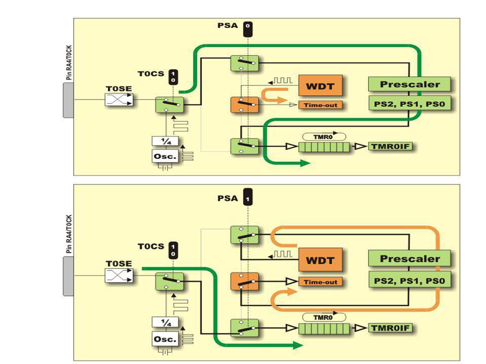 DIAGRAMA DE BLOQUE PROGRAMACIÓN DE TMR0 Registro DE TEMPORIZADOR / CONTADOR Temporización= 4*Tosc.*(256-TMRO)*Rango del divisor Ejemplo: Generar una interrupción de 20 ms.
