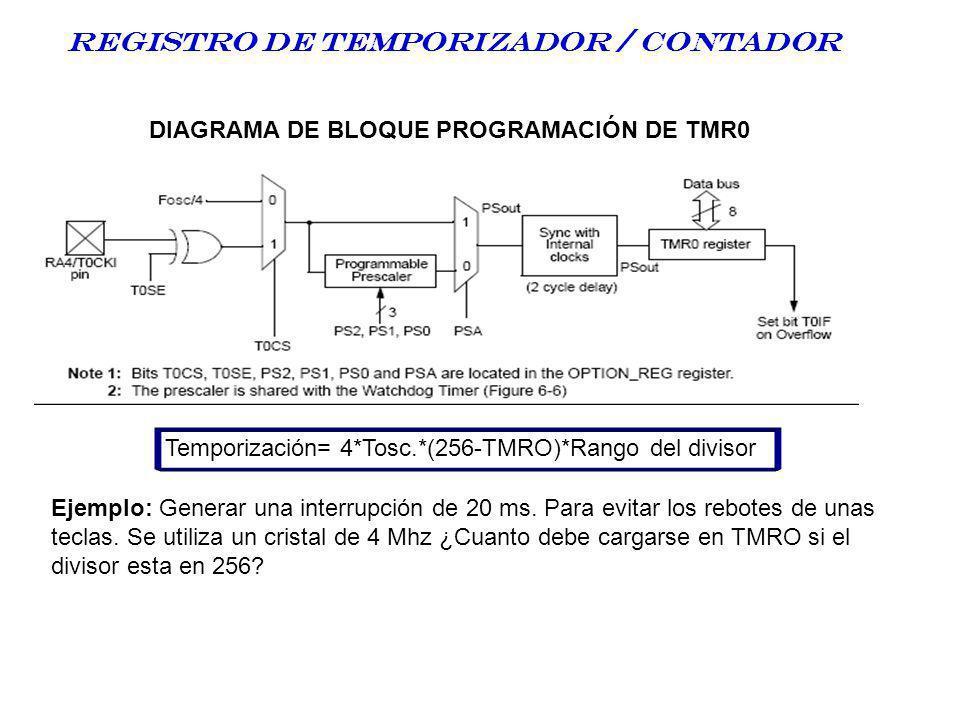 DIAGRAMA DE BLOQUE PROGRAMACIÓN DE TMR0 Registro DE TEMPORIZADOR / CONTADOR Temporización= 4*Tosc.*(256-TMRO)*Rango del divisor Ejemplo: Generar una i