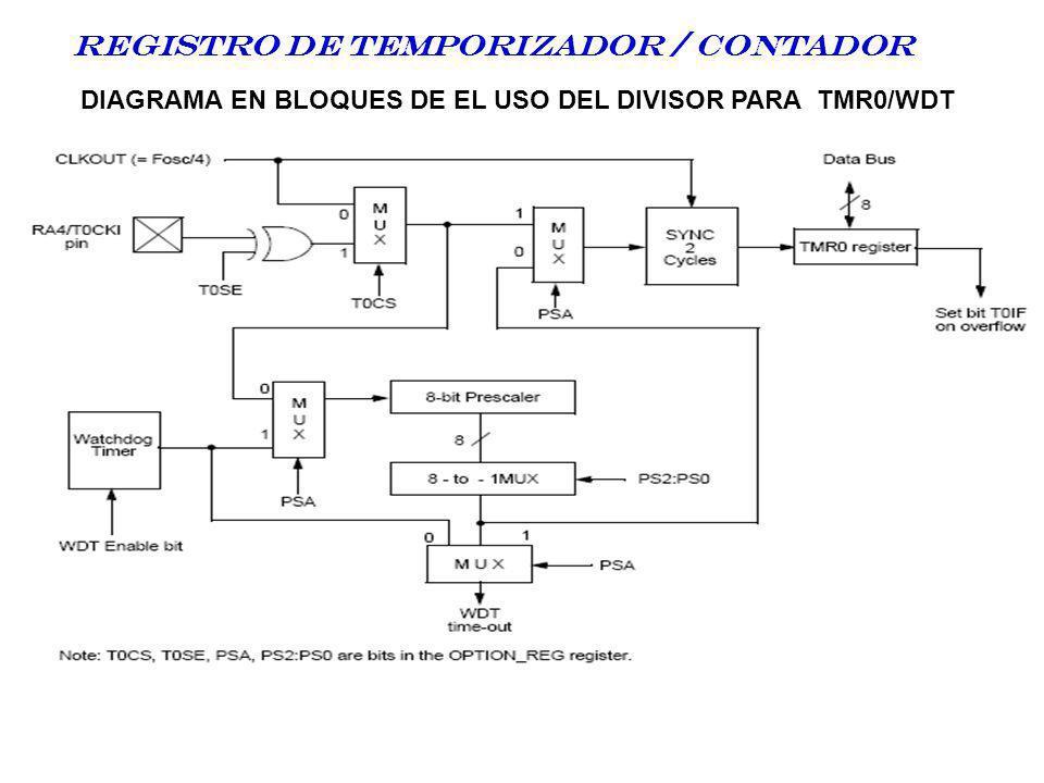 DIAGRAMA EN BLOQUES DE EL USO DEL DIVISOR PARA TMR0/WDT Registro DE TEMPORIZADOR / CONTADOR