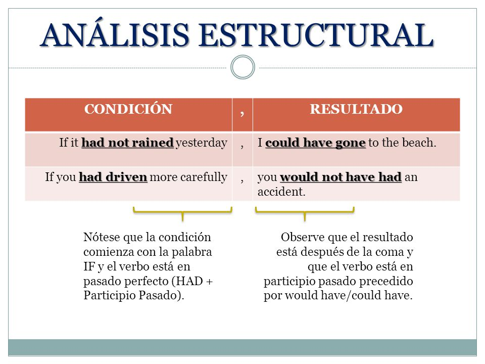 ANÁLISIS ESTRUCTURAL CONDICIÓN,RESULTADO had not rained If it had not rained yesterday, could have gone I could have gone to the beach.