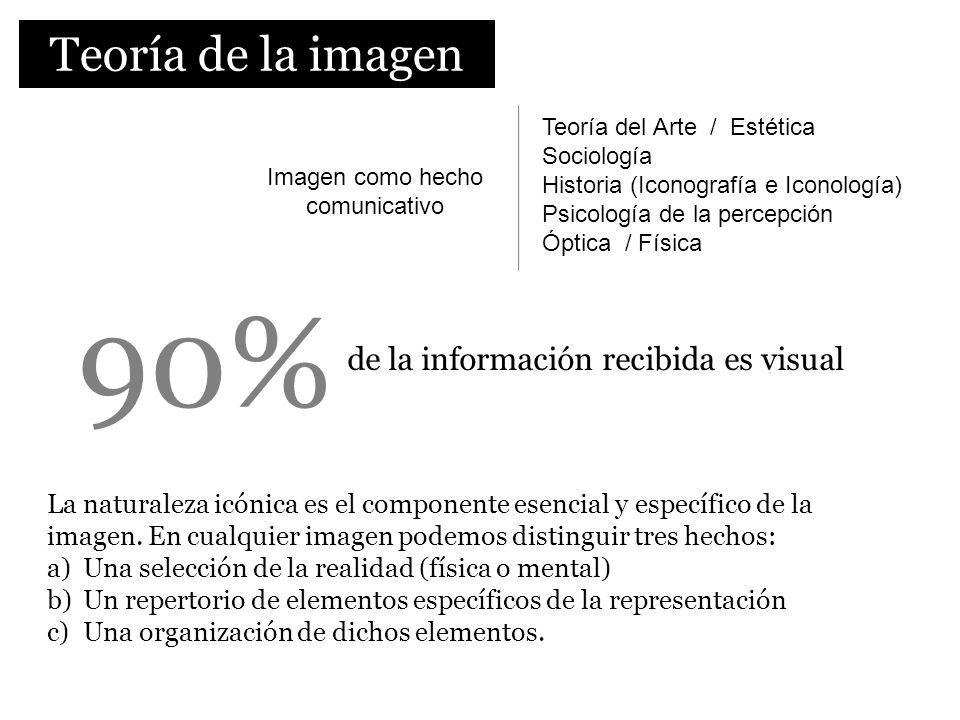 Teoría de la imagen 90% de la información recibida es visual Imagen como hecho comunicativo Teoría del Arte / Estética Sociología Historia (Iconografí