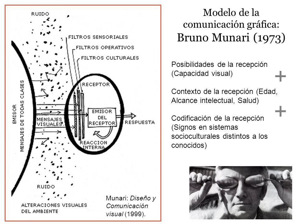 Modelo de la comunicación gráfica: Bruno Munari (1973) Posibilidades de la recepción (Capacidad visual) Contexto de la recepción (Edad, Alcance intele
