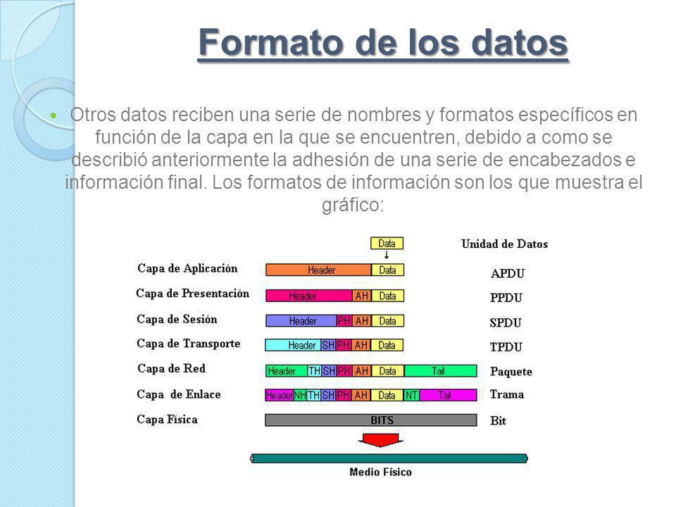 Transmisión de los datos La capa de aplicación recibe el mensaje del usuario y le añade una cabecera constituyendo así la PDU de la capa de aplicación