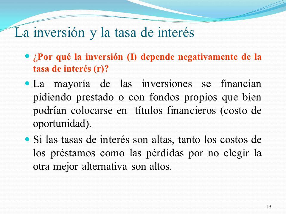 La inversión y la tasa de interés ¿ Por qué la inversión (I) depende negativamente de la tasa de interés (r).