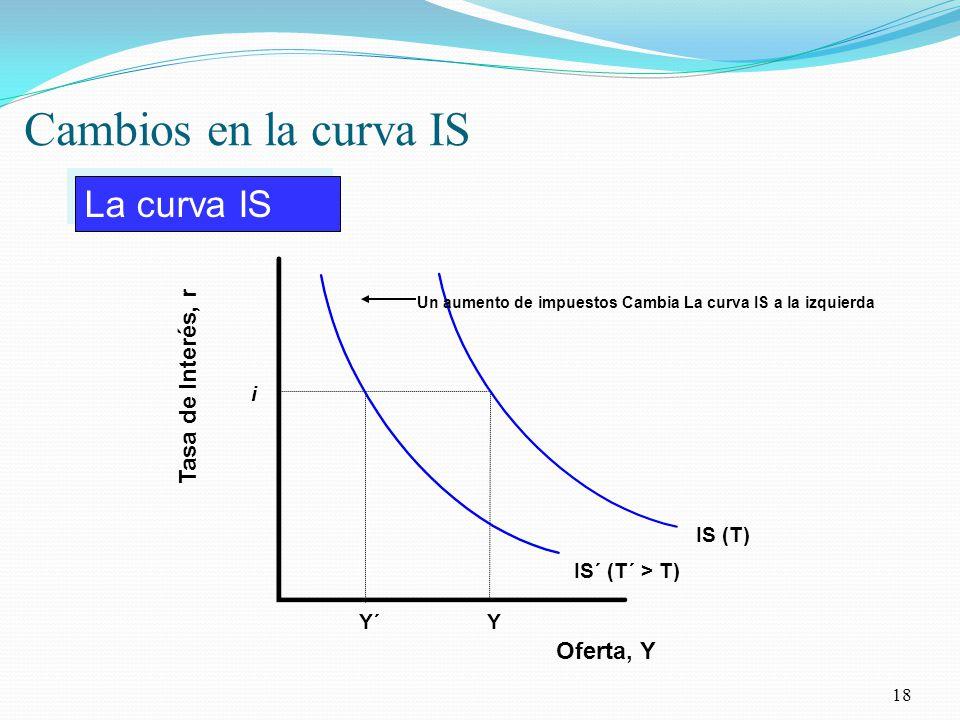 Cambios en la curva IS 18 i Y IS (T) La curva IS Oferta, Y Tasa de Interés, r IS´ (T´ > T) Y´ Un aumento de impuestos Cambia La curva IS a la izquierda