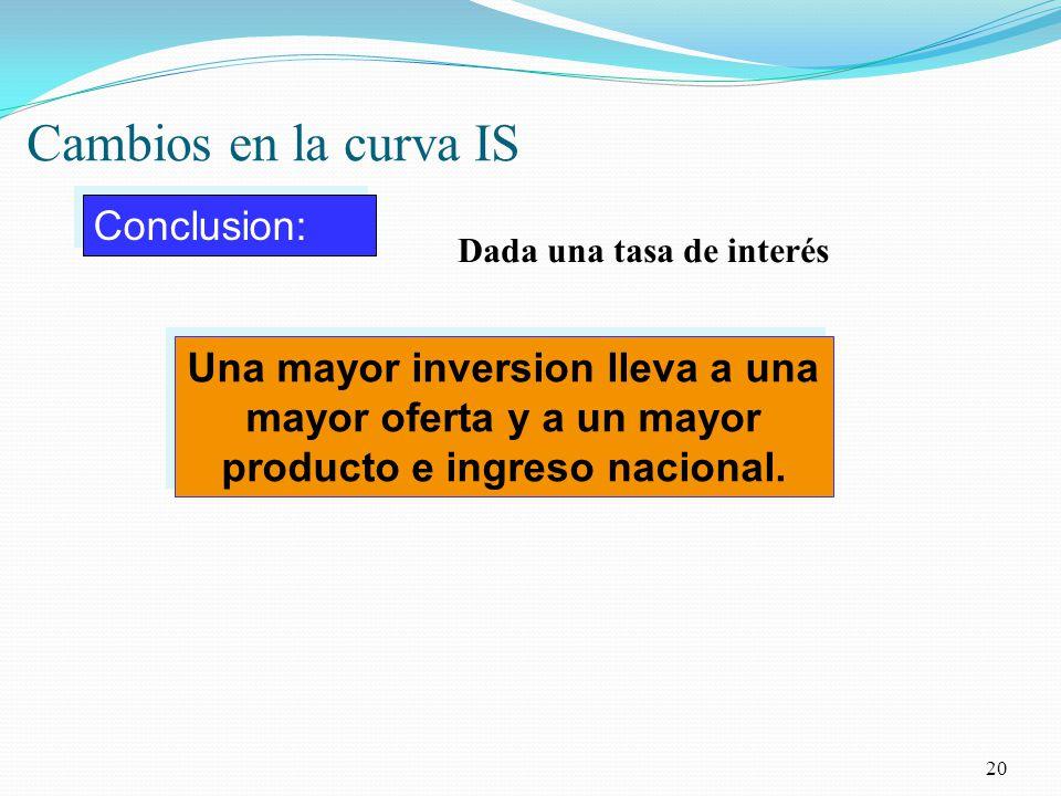 Cambios en la curva IS 20 Conclusion: Una mayor inversion lleva a una mayor oferta y a un mayor producto e ingreso nacional.