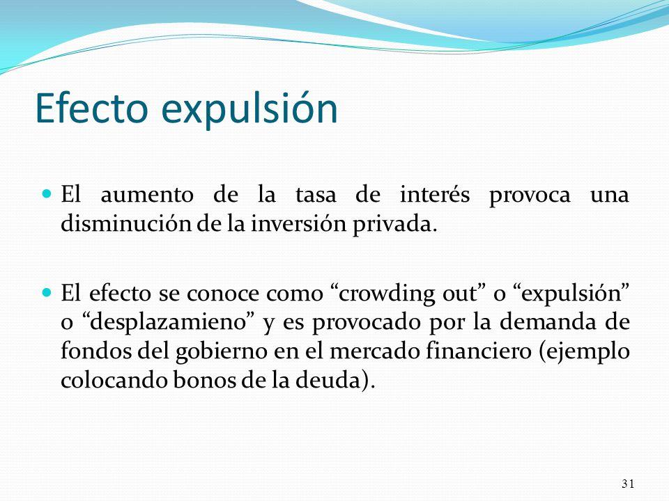 Efecto expulsión El aumento de la tasa de interés provoca una disminución de la inversión privada.