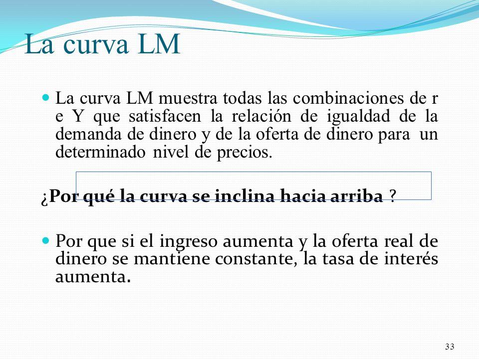 La curva LM La curva LM muestra todas las combinaciones de r e Y que satisfacen la relación de igualdad de la demanda de dinero y de la oferta de dinero para un determinado nivel de precios.