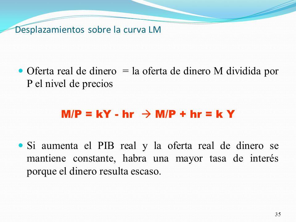 Desplazamientos sobre la curva LM Oferta real de dinero = la oferta de dinero M dividida por P el nivel de precios M/P = kY - hr M/P + hr = k Y Si aumenta el PIB real y la oferta real de dinero se mantiene constante, habra una mayor tasa de interés porque el dinero resulta escaso.