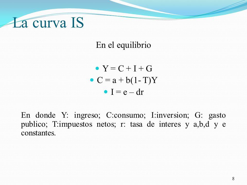 La curva IS En el equilibrio Y = C + I + G C = a + b(1- T)Y I = e – dr En donde Y: ingreso; C:consumo; I:inversion; G: gasto publico; T:impuestos netos; r: tasa de interes y a,b,d y e constantes.
