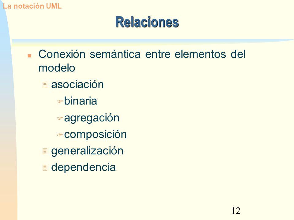12 Relaciones Conexión semántica entre elementos del modelo asociación binaria agregación composición generalización dependencia La notación UML