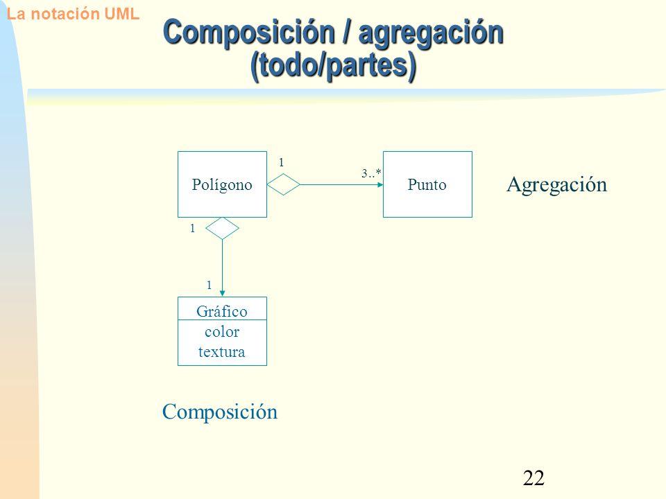 22 Composición / agregación (todo/partes) Gráfico color textura 1 1 Composición PolígonoPunto 1 3..* Agregación La notación UML