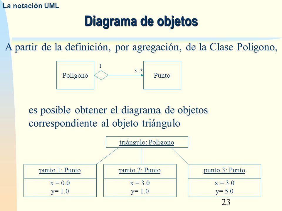 23 Diagrama de objetos La notación UML triángulo: Polígono punto 1: Punto x = 0.0 y= 1.0 punto 2: Punto x = 3.0 y= 1.0 punto 3: Punto x = 3.0 y= 5.0 P