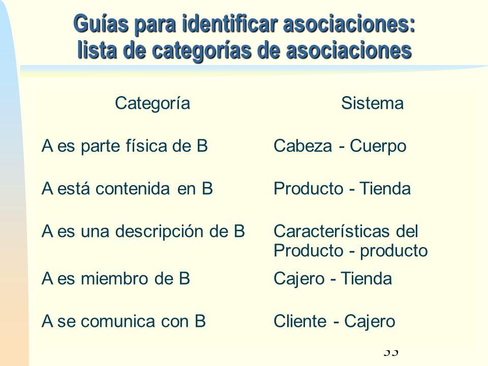 33 Guías para identificar asociaciones: lista de categorías de asociaciones CategoríaSistema A es parte física de BCabeza - Cuerpo A está contenida en