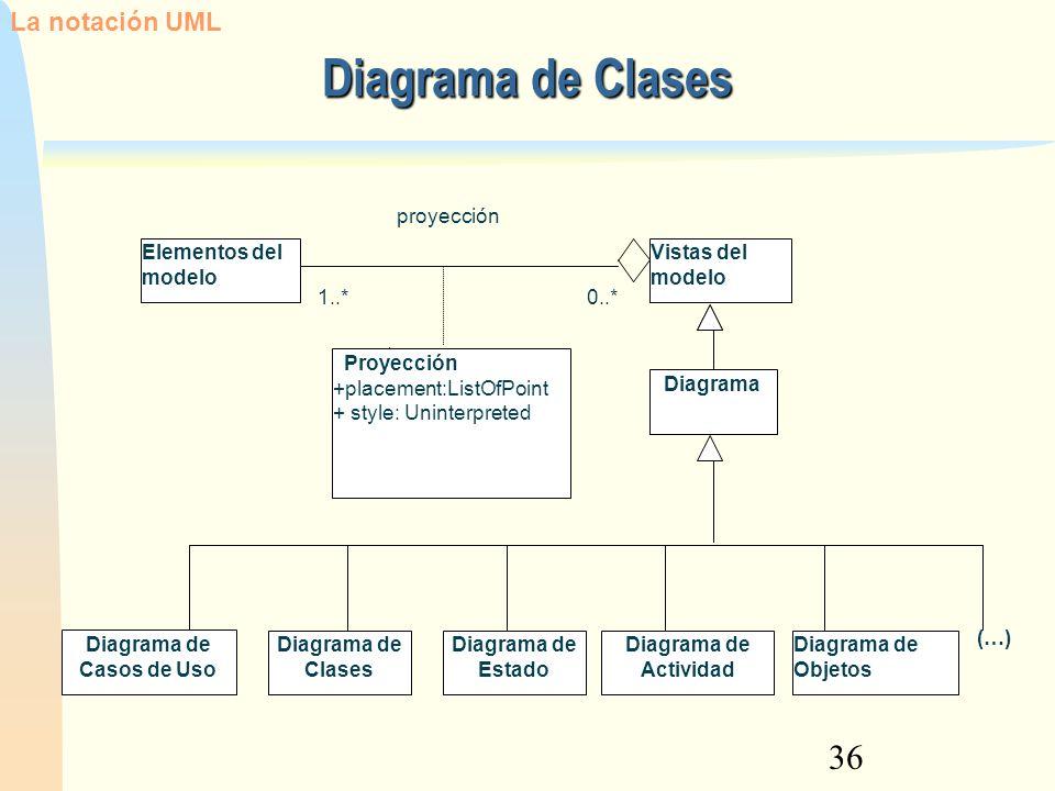 36 Diagrama de Clases Elementos del modelo Vistas del modelo Diagrama Proyección +placement:ListOfPoint + style: Uninterpreted 1..*0..* proyección Dia