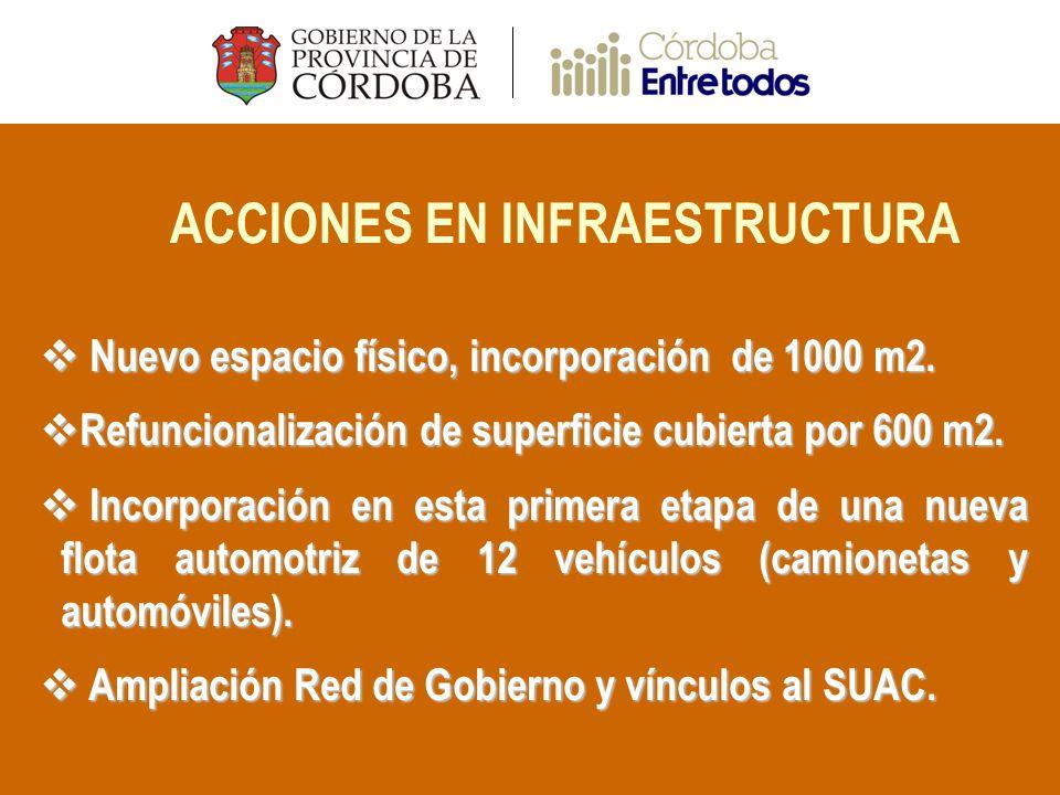 ACCIONES EN INFRAESTRUCTURA Nuevo espacio físico, incorporación de 1000 m2.