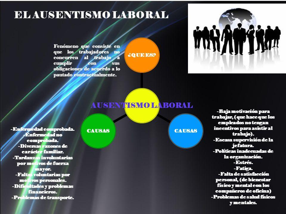 Fenómeno que consiste en que los trabajadores no concurren al trabajo a cumplir con sus obligaciones de acuerdo a lo pautado contractualmente. AUSENTI