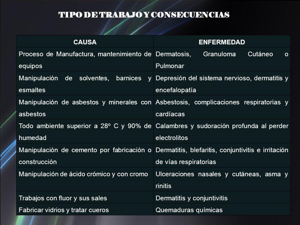 TIPO DE TRABAJO Y CONSECUENCIAS CAUSAENFERMEDAD Proceso de Manufactura, mantenimiento de equipos Dermatosis, Granuloma Cutáneo o Pulmonar Manipulación