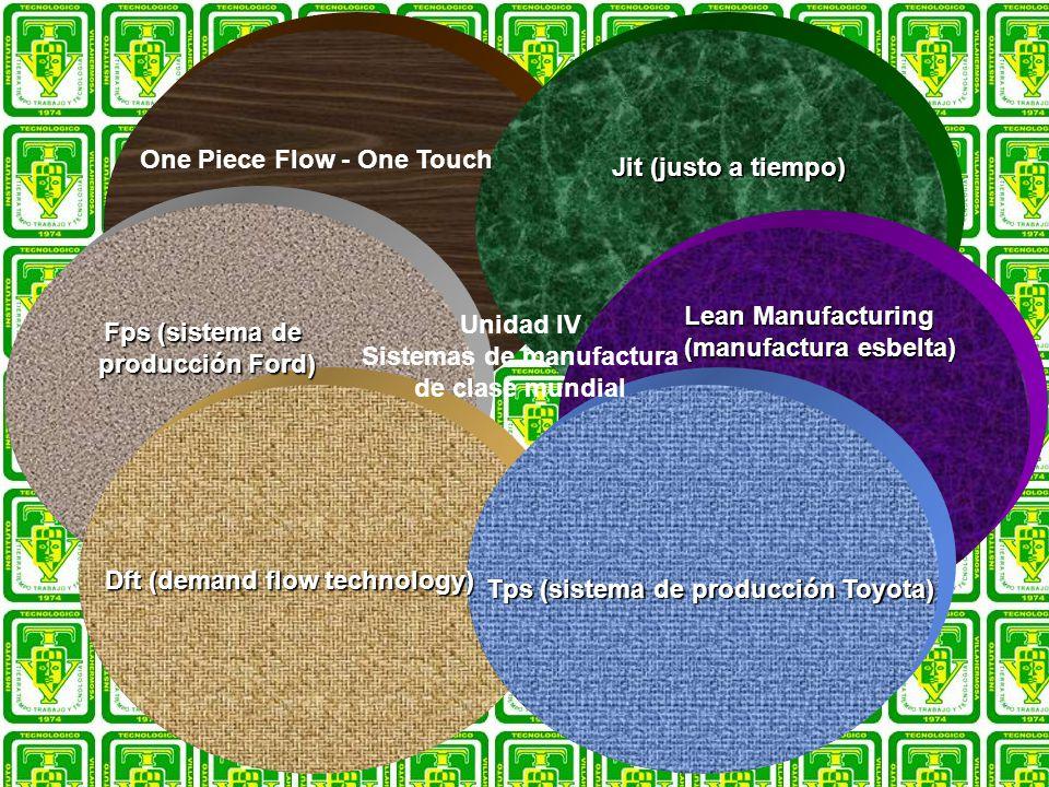 Jit (justo a tiempo) Unidad IV Sistemas de manufactura de clase mundial One Piece Flow - One Touch Tps (sistema de producción Toyota) Fps (sistema de