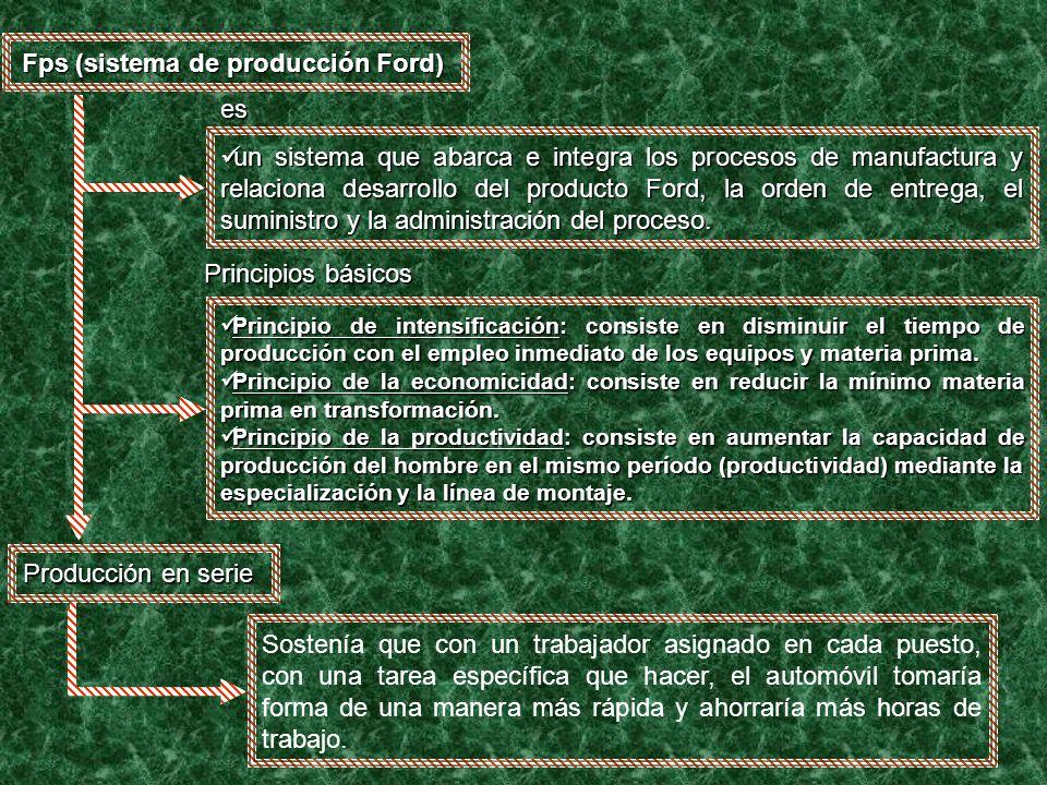 Fps (sistema de producción Ford) es un sistema que abarca e integra los procesos de manufactura y relaciona desarrollo del producto Ford, la orden de