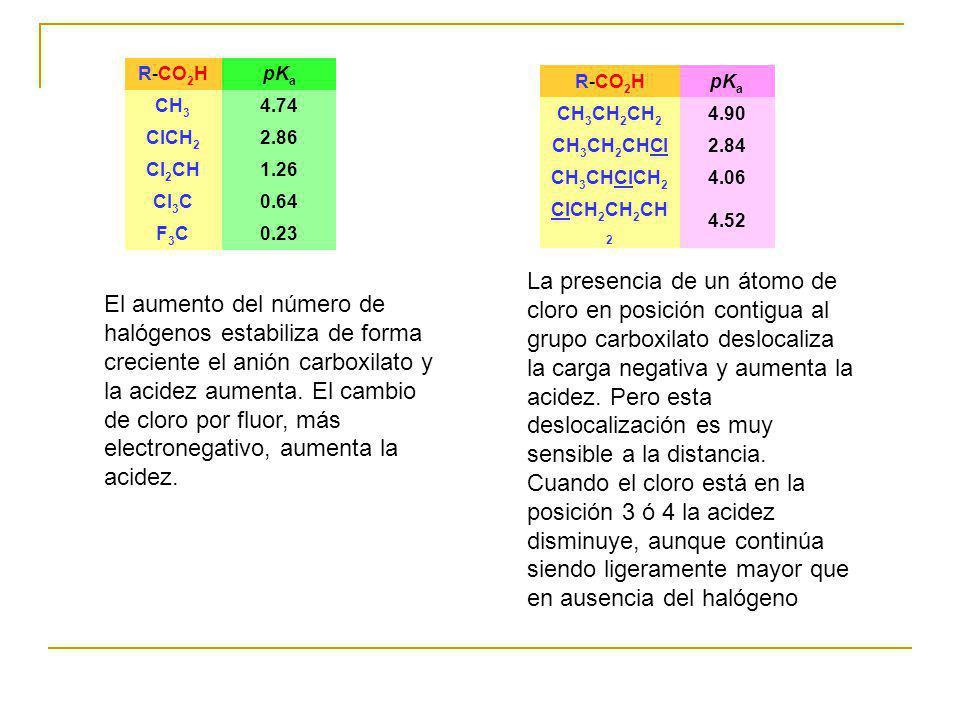 R-CO 2 HpK a CH 3 4.74 ClCH 2 2.86 Cl 2 CH1.26 Cl 3 C0.64 F3CF3C0.23 R-CO 2 HpK a CH 3 CH 2 CH 2 4.90 CH 3 CH 2 CHCl2.84 CH 3 CHClCH 2 4.06 ClCH 2 CH
