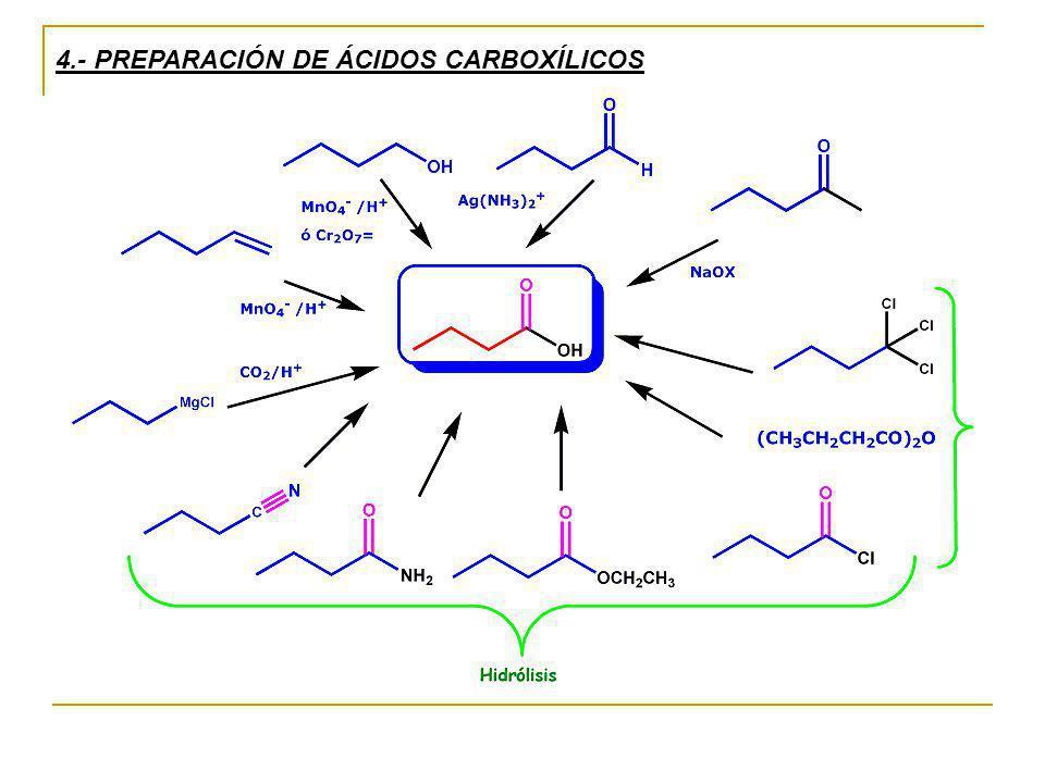 4.- PREPARACIÓN DE ÁCIDOS CARBOXÍLICOS