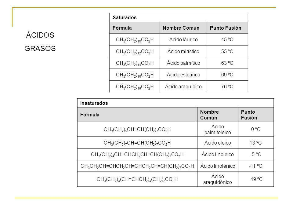 Saturados FórmulaNombre ComúnPunto Fusión CH 3 (CH 2 ) 10 CO 2 HÁcido láurico45 ºC CH 3 (CH 2 ) 12 CO 2 HÁcido mirístico55 ºC CH 3 (CH 2 ) 14 CO 2 HÁc