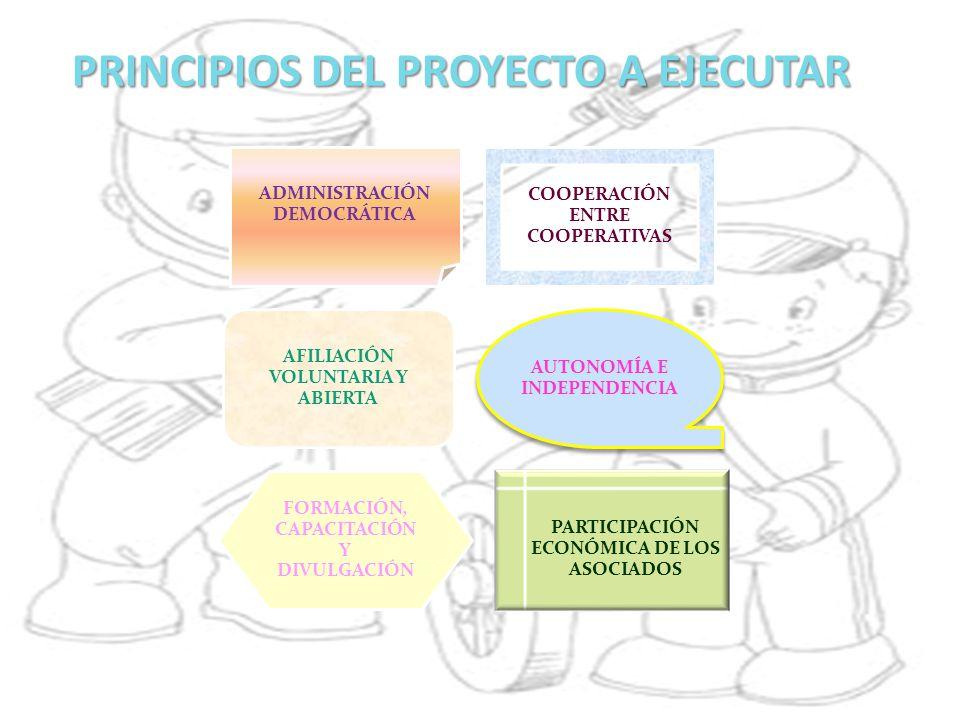 PRINCIPIOS DEL PROYECTO A EJECUTAR ADMINISTRACIÓN DEMOCRÁTICA COOPERACIÓN ENTRE COOPERATIVAS AFILIACIÓN VOLUNTARIA Y ABIERTA AUTONOMÍA E INDEPENDENCIA