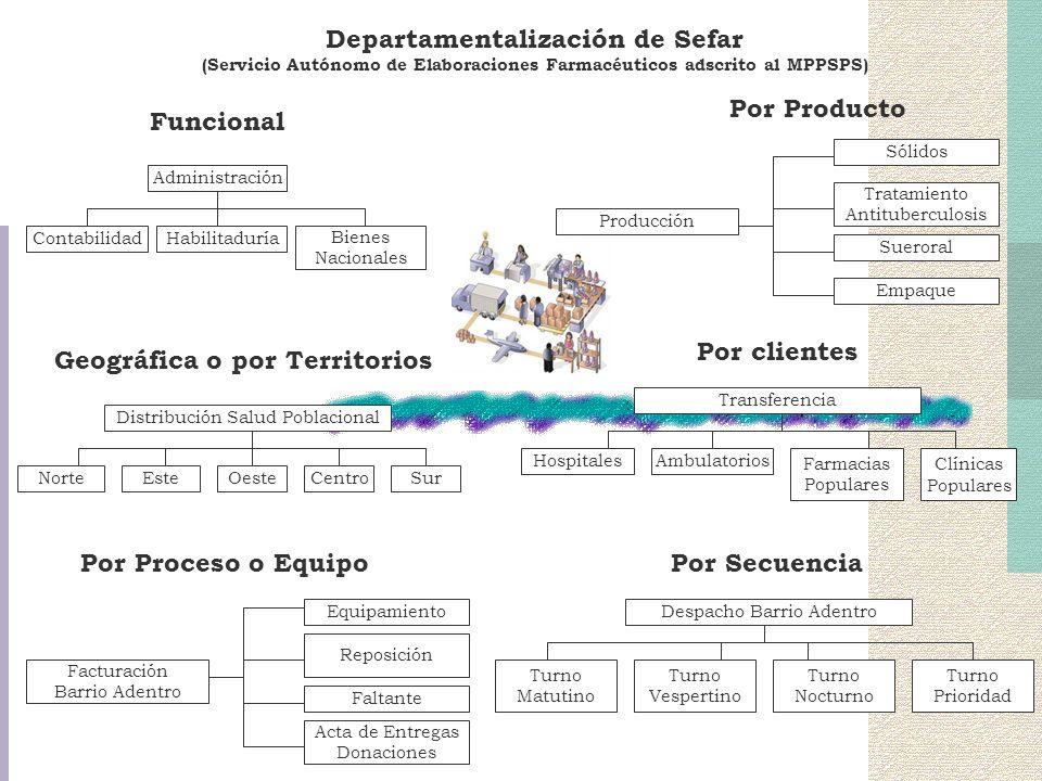 Departamentalización de Sefar (Servicio Autónomo de Elaboraciones Farmacéuticos adscrito al MPPSPS) Funcional Administración Bienes Nacionales Habilit
