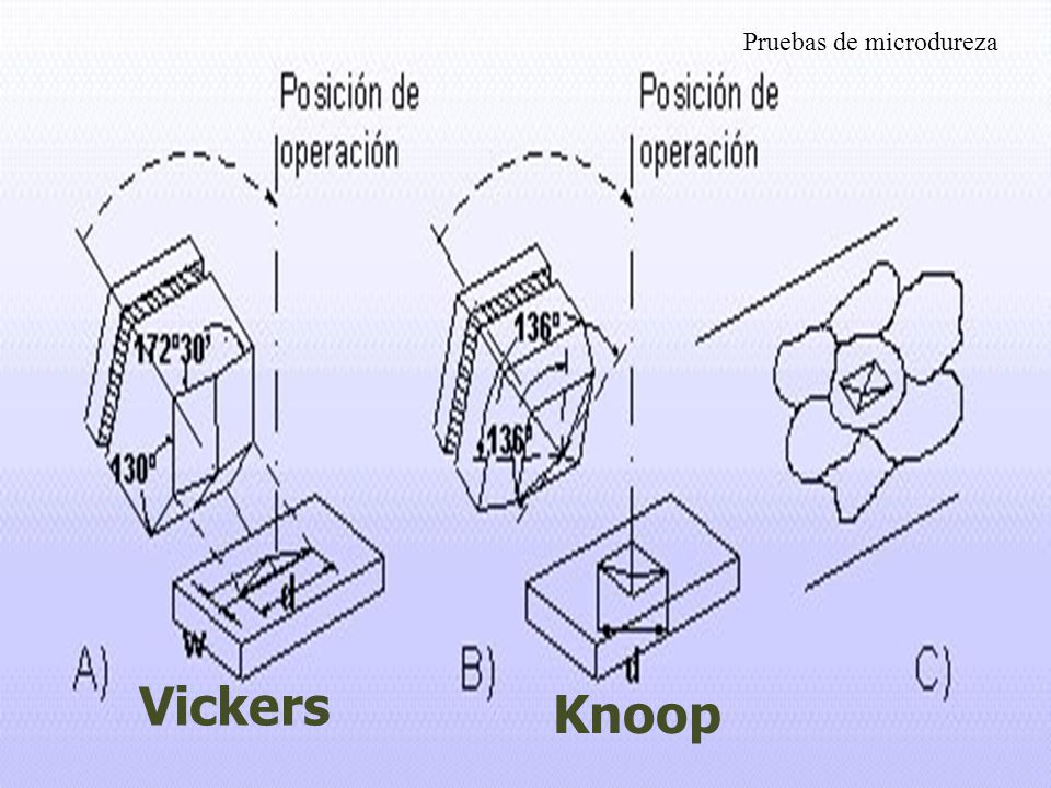 Knoop Vickers Pruebas de microdureza