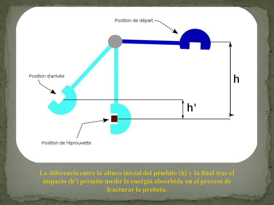 La diferencia entre la altura inicial del péndulo (h) y la final tras el impacto (h') permite medir la energía absorbida en el proceso de fracturar la