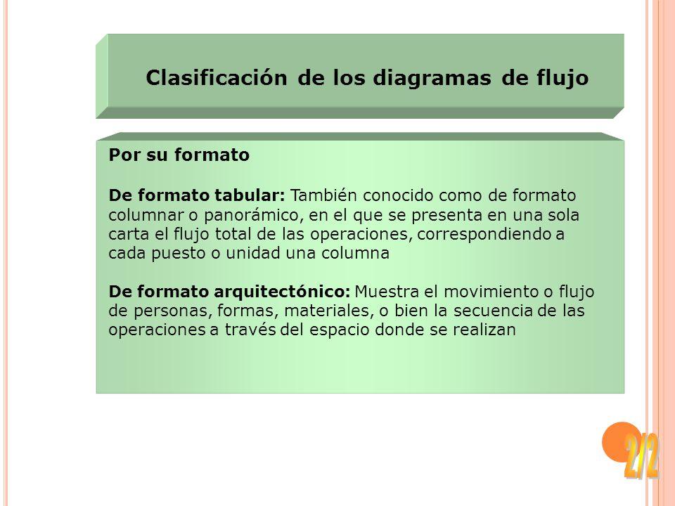 Por su formato De formato tabular: También conocido como de formato columnar o panorámico, en el que se presenta en una sola carta el flujo total de l