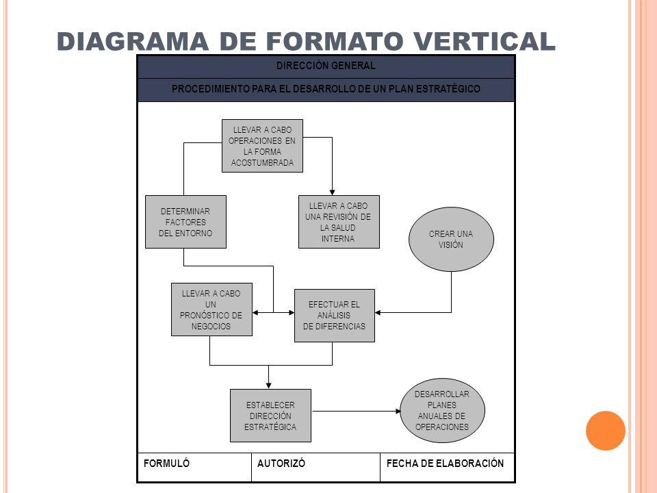 DIAGRAMA DE FORMATO VERTICAL FECHA DE ELABORACIÓNAUTORIZÓFORMULÓ PROCEDIMIENTO PARA EL DESARROLLO DE UN PLAN ESTRATÉGICO DIRECCIÓN GENERAL LLEVAR A CA