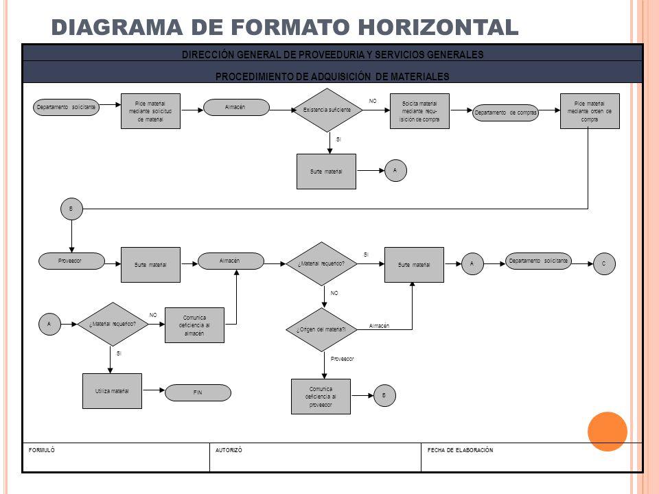 DIAGRAMA DE FORMATO HORIZONTAL FECHA DE ELABORACIÓNAUTORIZÓFORMULÓ PROCEDIMIENTO DE ADQUISICIÓN DE MATERIALES DIRECCIÓN GENERAL DE PROVEEDURIA Y SERVI