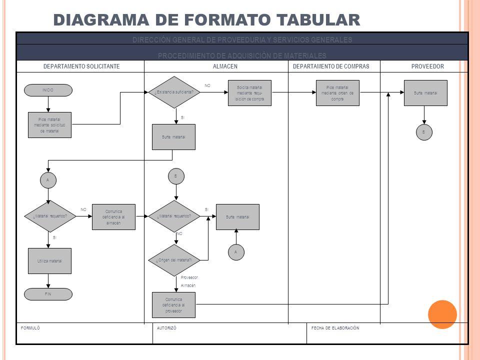 DIAGRAMA DE FORMATO TABULAR FECHA DE ELABORACIÓNAUTORIZÓFORMULÓ PROCEDIMIENTO DE ADQUISICIÓN DE MATERIALES DIRECCIÓN GENERAL DE PROVEEDURIA Y SERVICIO