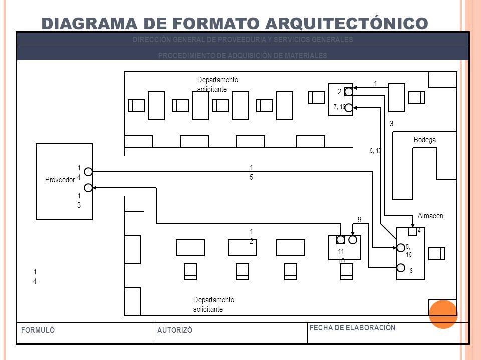 DIAGRAMA DE FORMATO ARQUITECTÓNICO