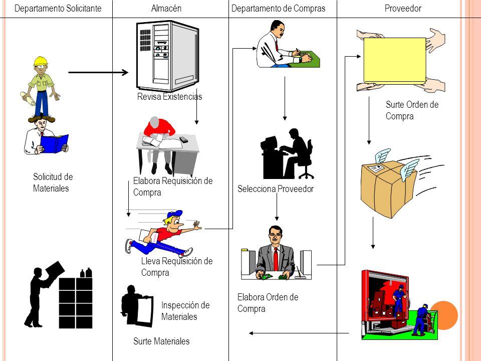 Departamento Solicitante Solicitud de Materiales Revisa Existencias Elabora Requisición de Compra Lleva Requisición de Compra Inspección de Materiales
