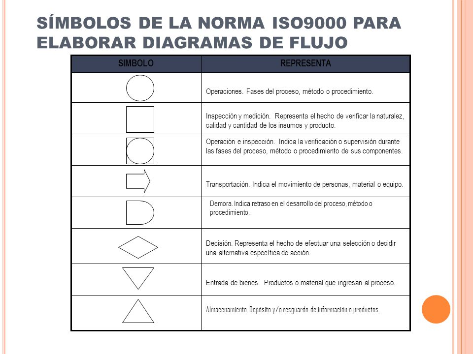 SÍMBOLOS DE LA NORMA ISO9000 PARA ELABORAR DIAGRAMAS DE FLUJO Almacenamiento. Depósito y/o resguardo de información o productos. Entrada de bienes. Pr